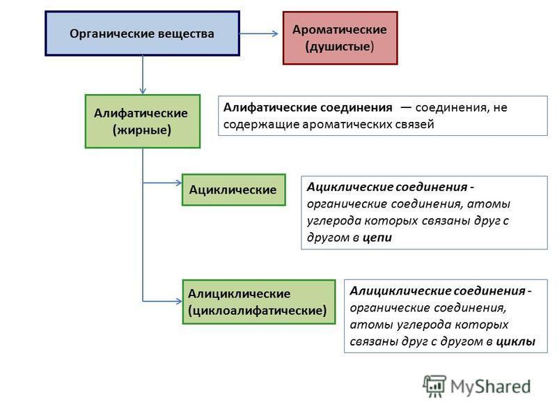 Органические вещества Алифатические (жирные) Ациклические Алициклические (циклоалифатические) Ароматические (душистые) Алифатические соедине ния соедине ния, не содержащие ароматических связей Ациклические соедине ния - органические соедине ния, атом