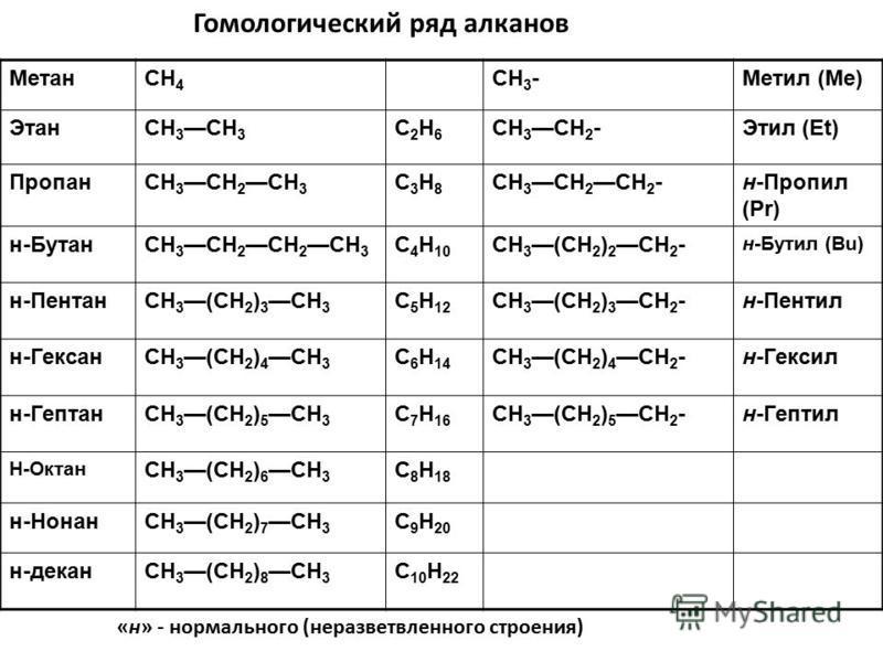 МетанCH 4 CH 3 -Метил (Me) ЭтанCH 3 C2H6C2H6 CH 3 CH 2 -Этил (Et) ПропанCH 3 CH 2 СН 3 C3H8C3H8 CH 3 CH 2 СН 2 -н-Пропил (Pr) н-БутанCH 3 CH 2 CH 2 CH 3 C 4 H 10 CH 3 (CH 2 ) 2 CH 2 - н-Бутил (Bu) н-Пе нтанCH 3(CH 2 ) 3 CH 3 C 5 H 12 CH 3(CH 2 ) 3 CH