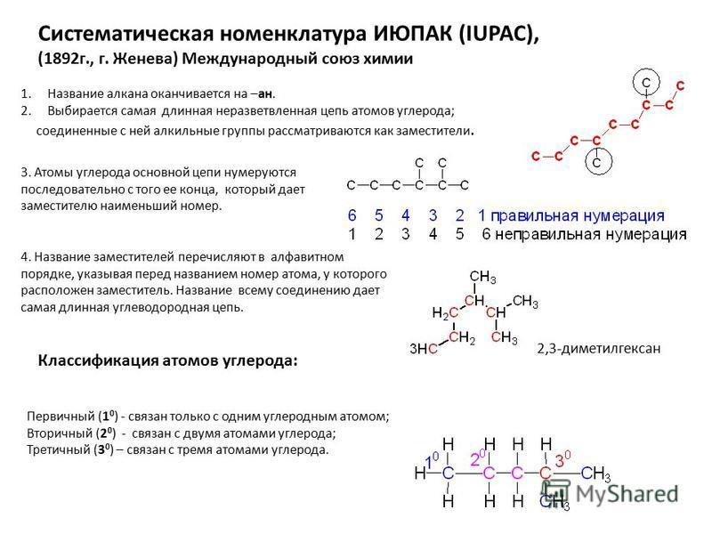Систематическая номе нклатура ИЮПАК (IUPAC), (1892 г., г. Же нева) Международный союз химии 1. Название алкана оканчивается на –ан. 2. Выбирается самая длинная неразветвле нная цепь атомов углерода; соедине нные с ней алкильные группы рассматриваются