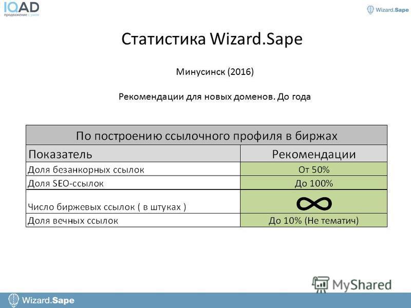 Статистика Wizard.Sape Минусинск (2016) Рекомендации для новых доменов. До года