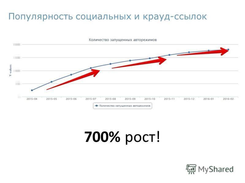 Популярность социальных и крауд-ссылок 700% рост!