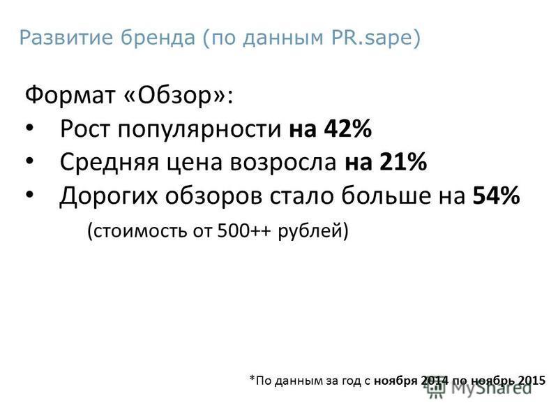 Развитие бренда (по данным PR.sape) Формат «Обзор»: Рост популярности на 42% Средняя цена возросла на 21% Дорогих обзоров стало больше на 54% (стоимость от 500++ рублей) *По данным за год с ноября 2014 по ноябрь 2015