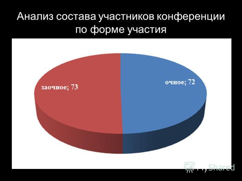 Анализ состава участников конференции по форме участия