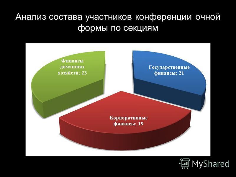 Анализ состава участников конференции очной формы по секциям