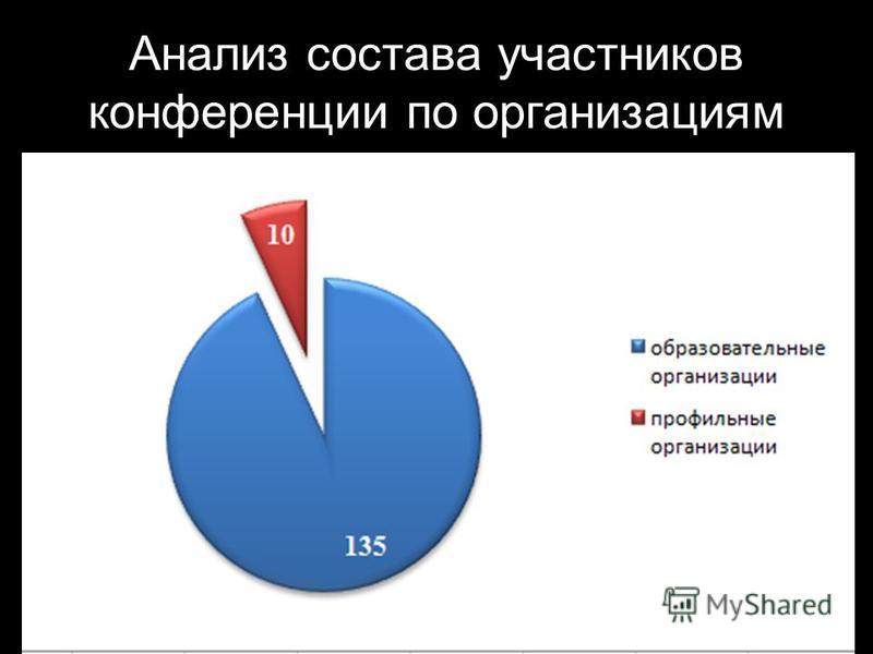 Анализ состава участников конференции по организациям