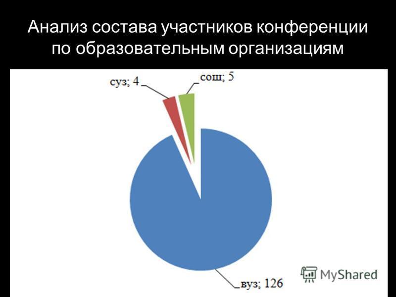 Анализ состава участников конференции по образовательным организациям