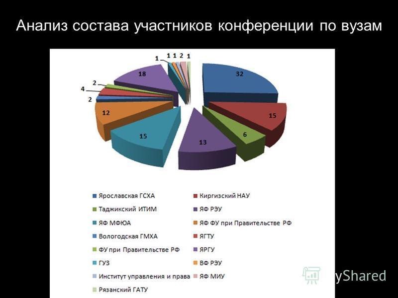 Анализ состава участников конференции по вузам