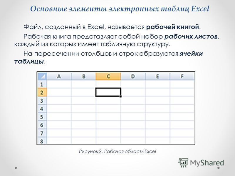 Основные элементы электронных таблиц Excel Файл, созданный в Excel, называется рабочей книгой. Рабочая книга представляет собой набор рабочих листов, каждый из которых имеет табличную структуру. На пересечении столбцов и строк образуются ячейки табли