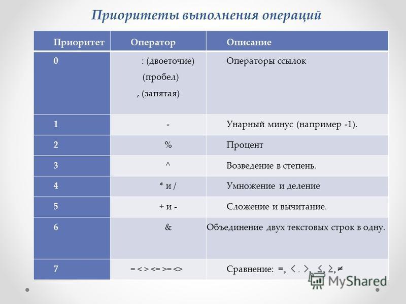 Приоритеты выполнения операций Приоритет ОператорОписание 0 : (двоеточие) (пробел), (запятая) Операторы ссылок 1-Унарный минус (например -1). 2%Процент 3^Возведение в степень. 4* и /Умножение и деление 5+ и -Сложение и вычитание. 6&Объединение двух т