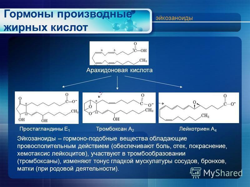 Гормоны производные жирных кислот эйкозаноиды Арахидоновая кислота Простагландины Е 1 Тромбоксан А 2 Лейкотриен А 4 Эйкозаноиды – гормоно-подобные вещества обладающие провоспалительным действием (обеспечивают боль, отек, покраснение, хемотаксис лейко