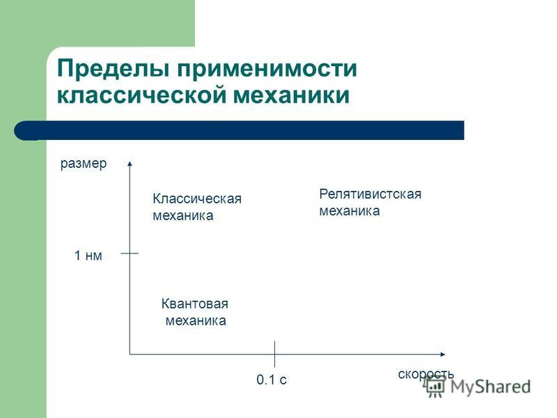 Пределы применимости классической механики скорость размер Классическая механика Квантовая механика Релятивистская механика 1 нм 0.1 c