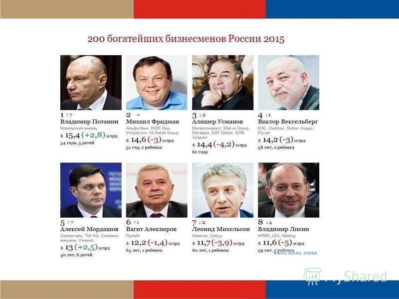 200 богатейших бизнесменов России 2015