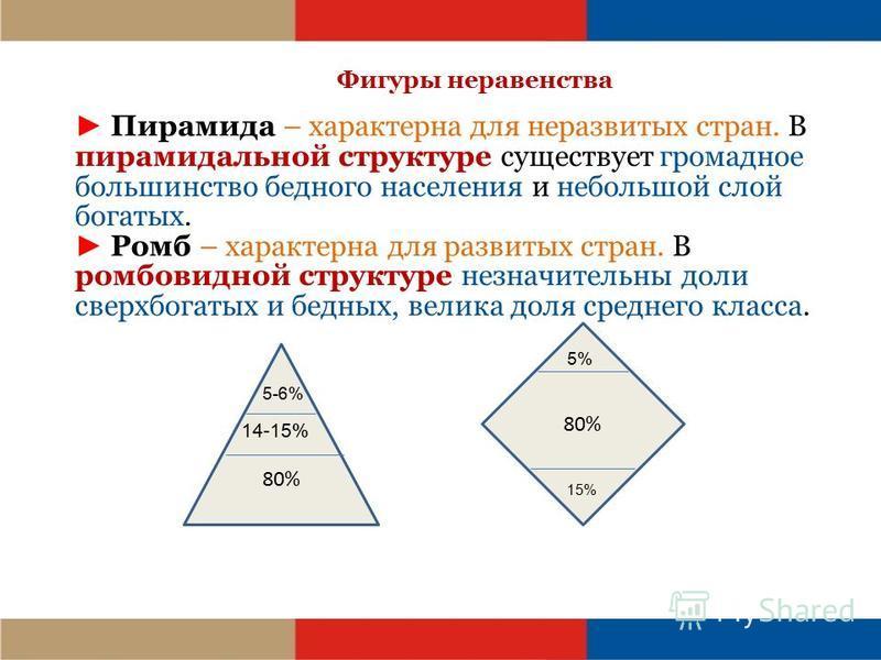 Фигуры неравенства Пирамида – характерна для неразвитых стран. В пирамидальной структуре существует громадное большинство бедного населения и небольшой слой богатых. Ромб – характерна для развитых стран. В ромбовидной структуре незначительны доли све