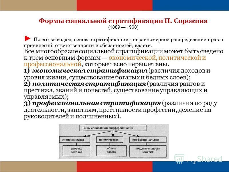 Формы социальной стратификации П. Сорокина (1889 1968) По его выводам, основа стратификации - неравномерное распределение прав и привилегий, ответственности и обязанностей, власти. Все многообразие социальной стратификации может быть сведено к трем о
