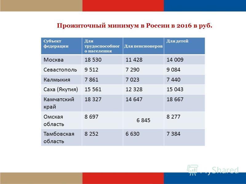 МРОТ и прожиточный минимум в Тульской области в 2018 году с 1
