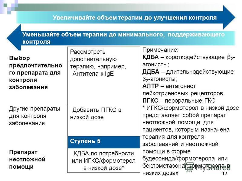 17 Увеличивайте объем терапии до улучшения контроля Уменьшайте объем терапии до минимального, поддерживающего контроля Рассмотреть дополнительную терапию, например, Антитела к IgE Добавить ПГКС в низкой дозе Ступень 5 КДБА по потребности или ИГКС/фор