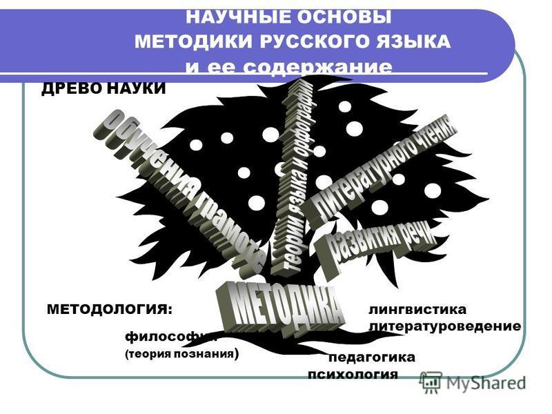 НАУЧНЫЕ ОСНОВЫ МЕТОДИКИ РУССКОГО ЯЗЫКА и ее содержание философия (теория познания ) педагогика психология лингвистика литературоведение МЕТОДОЛОГИЯ: ДРЕВО НАУКИ