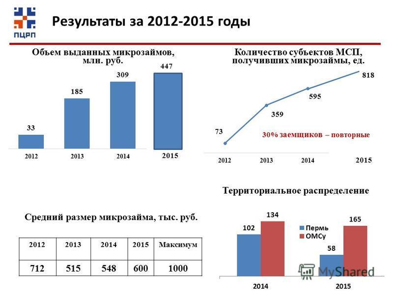 2012201320142015Максимум 7125155486001000 Средний размер микрозайма, тыс. руб. 2015 818 30% заемщиков – повторные Результаты за 2012-2015 годы Территориальное распределение
