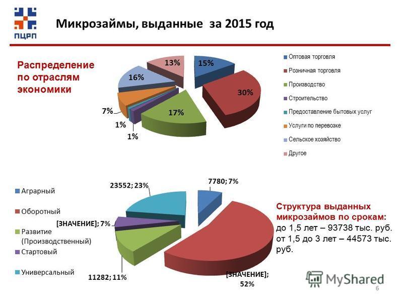6 Микрозаймы, выданные за 2015 год Распределение по отраслям экономики Структура выданных микрозаймов по срокам: до 1,5 лет – 93738 тыс. руб. от 1,5 до 3 лет – 44573 тыс. руб.