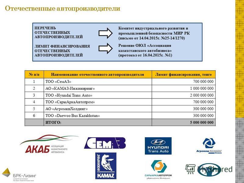 Отечественные автопроизводители п/п Наименование отечественного автопроизводителя Лимит финансирования, тенге 1ТОО «СемАЗ»700 000 000 2АО «КАМАЗ-Инжиниринг»1 000 000 000 3ТОО «Hyundai Trans Auto»2 000 000 000 4ТОО «Сары Арка Автопром»700 000 000 5АО
