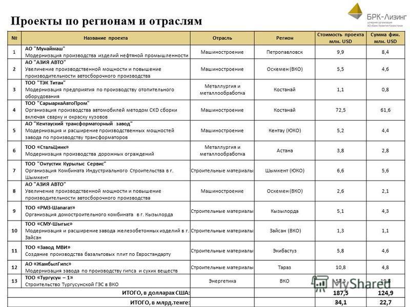 Проекты по регионам и отраслям Название проекта ОтрасльРегион Стоимость проекта млн. USD Сумма фин. млн. USD 1 АО