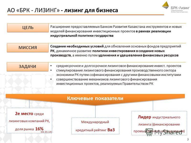 АО «БРК - ЛИЗИНГ» - лизинг для бизнеса 3 ЦЕЛЬ Расширение предоставляемых Банком Развития Казахстана инструментов и новых моделей финансирования инвестиционных проектов в рамках реализации индустриальной политики государства МИССИЯ Создание необходимы