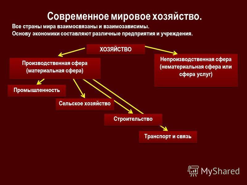 Современное мировое хозяйство. Все страны мира взаимосвязаны и взаимозависимы. Основу экономики составляют различные предприятия и учреждения. ХОЗЯЙСТВО Производственная сфера (материальная сфера) Производственная сфера (материальная сфера) Непроизво