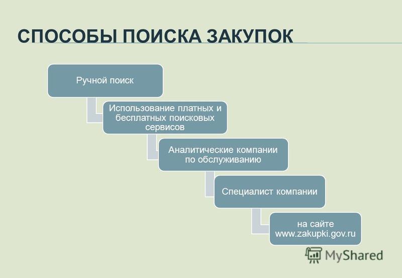 СПОСОБЫ ПОИСКА ЗАКУПОК Ручной поиск Использование платных и бесплатных поисковых сервисов Аналитические компании по обслуживанию Специалист компании на сайте www.zakupki.gov.ru