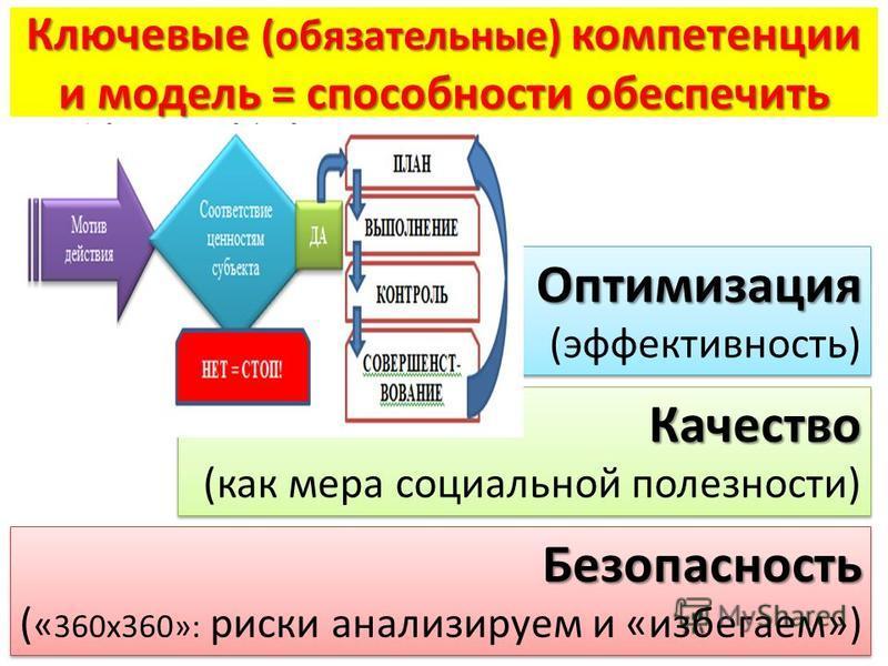 Ключевые (обязательные) компетенции и модель = способности обеспечить Оптимизация (эффективность)Оптимизация Качество (как мера социальной полезности)Качество Безопасность ( « 360 х 360»: риски анализируем и «избегаем»)Безопасность