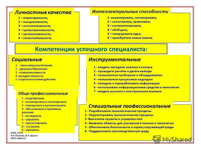 Обще-профессиональные 1 - моделировать 2 - анализировать и синтезировать 3 - планировать и организовывать 4 - обосновывать и принимать решения 5 - исследовать 6 – управлять 7 – прогнозировать 8 – составлять 9 - оценивать Инструментальные 1 - владеть