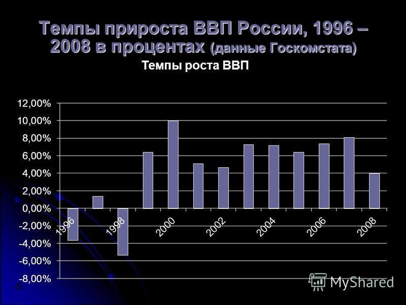 Темпы прироста ВВП России, 1996 – 2008 в процентах (данные Госкомстата) -8 2006
