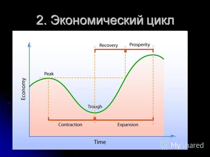 2. Экономический цикл