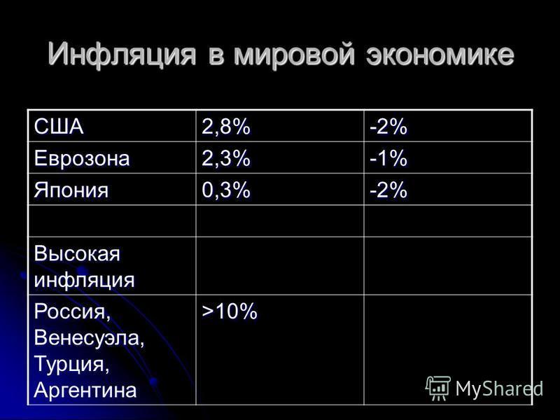 Инфляция в мировой экономике США2,8%-2% Еврозона 2,3%-1% Япония 0,3%-2% Высокая инфляция Россия, Венесуэла, Турция, Аргентина >10%