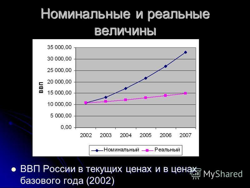 Номинальные и реальные величины ВВП России в текущих ценах и в ценах базового года (2002) ВВП России в текущих ценах и в ценах базового года (2002)