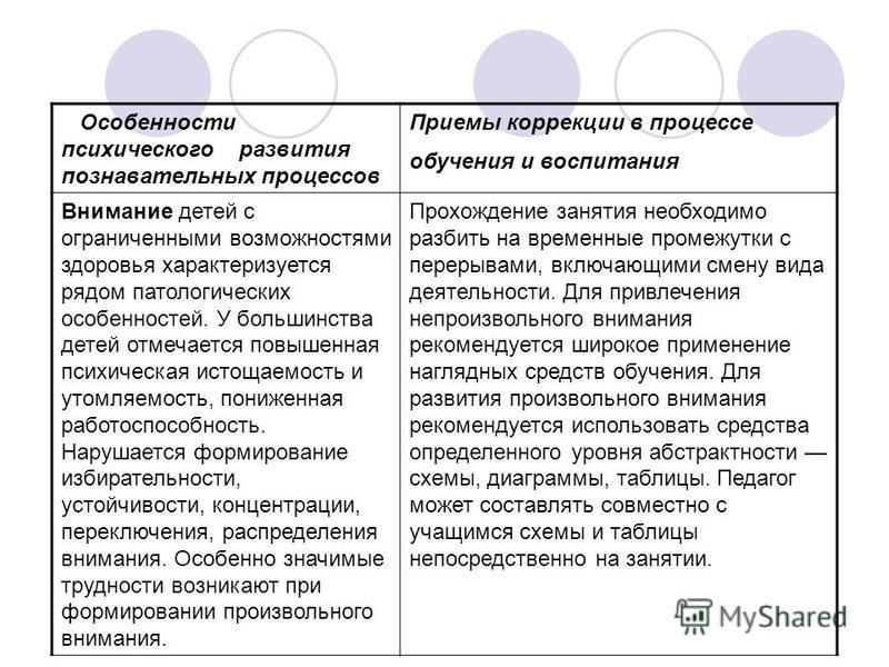 410Психические процессы особенности развития требующие коррекции зпр