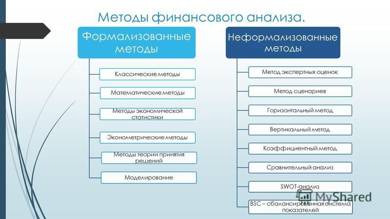Методы финансового анализа схемы