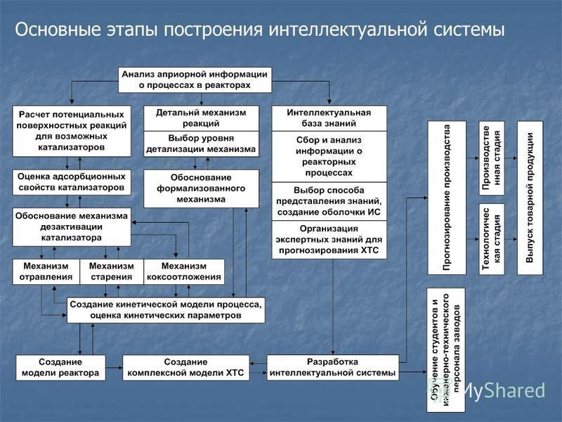 Основные этапы построения интеллектуальной системы
