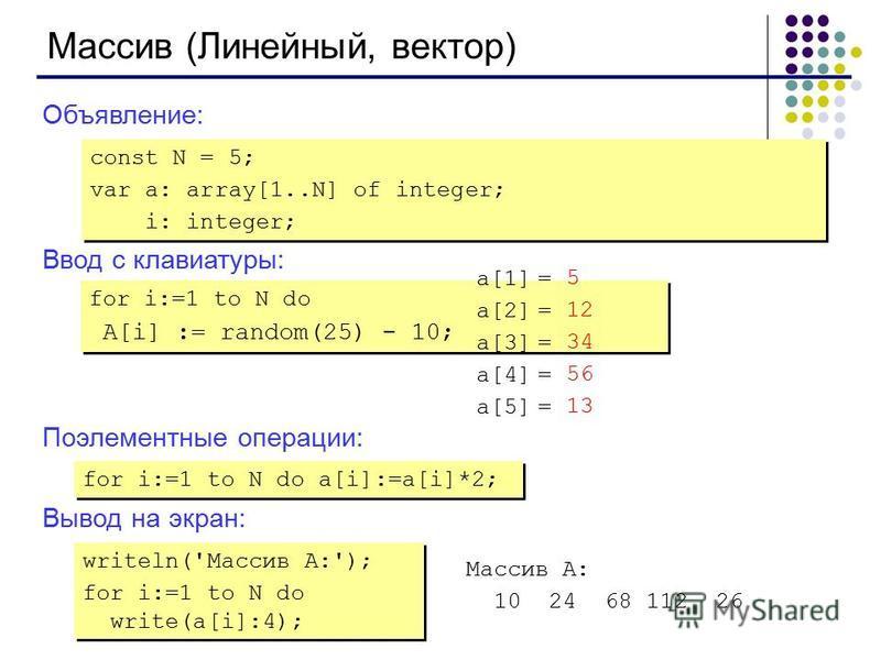 Массив (Линейный, вектор) Объявление: Ввод с клавиатуры: Поэлементные операции: Вывод на экран: const N = 5; var a: array[1..N] of integer; i: integer; const N = 5; var a: array[1..N] of integer; i: integer; for i:=1 to N do A[i] := random(25) - 10;