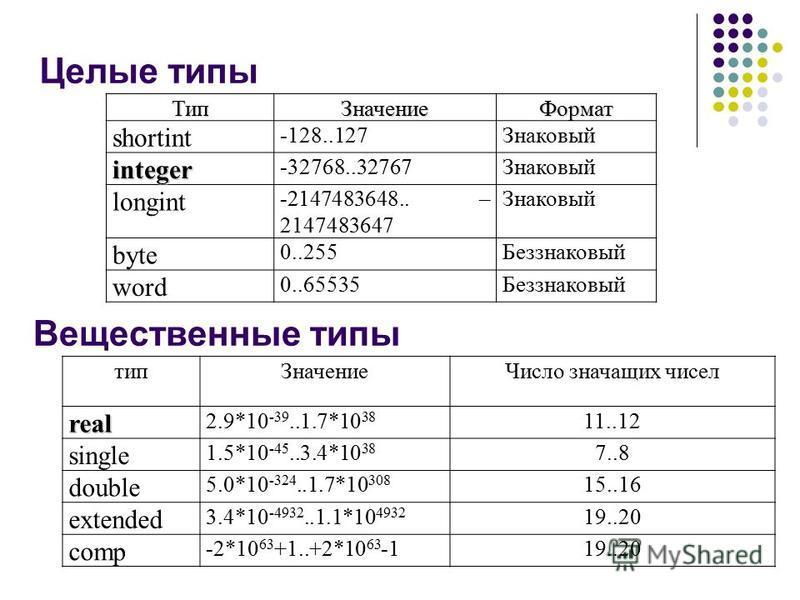 Целые типы Тип Значение Формат shortint -128..127Знаковый integer -32768..32767Знаковый longint -2147483648.. – 2147483647 Знаковый byte 0..255Беззнаковый word 0..65535Беззнаковый тип ЗначениеЧисло значащих чиселreal 2.9*10 -39..1.7*10 38 11..12 sing