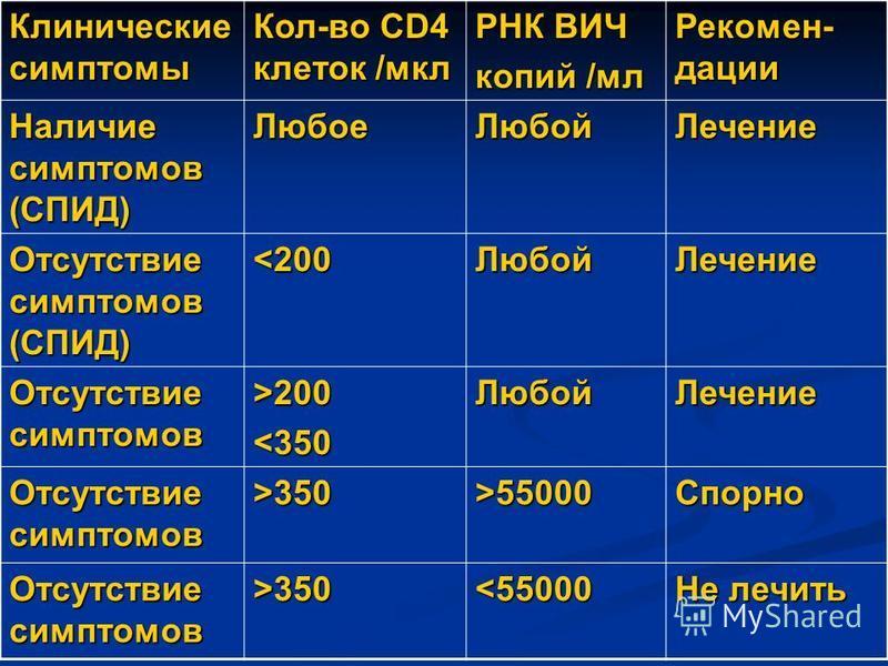 Клинические симптомы Кол-во CD4 клеток /мкл РНК ВИЧ копий /мл Рекомен- дации Наличие симптомов (СПИД) Любое Любой Лечение Отсутствие симптомов (СПИД) <200Любой Лечение Отсутствие симптомов >200<350Любой Лечение >350>55000Спорно >350<55000 Не лечить