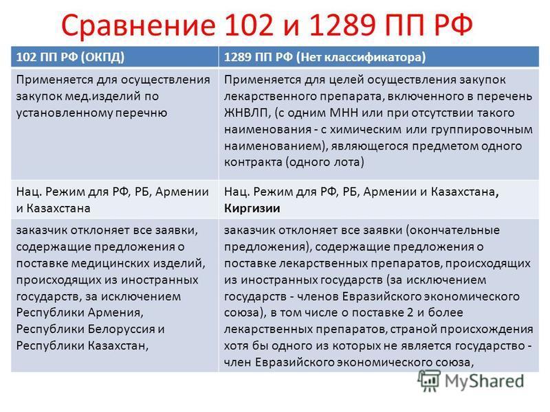 Сравнение 102 и 1289 ПП РФ 102 ПП РФ (ОКПД)1289 ПП РФ (Нет классификатора) Применяется для осуществления закупок мед.изделий по установленному перечню Применяется для целей осуществления закупок лекарственного препарата, включенного в перечень ЖНВЛП,