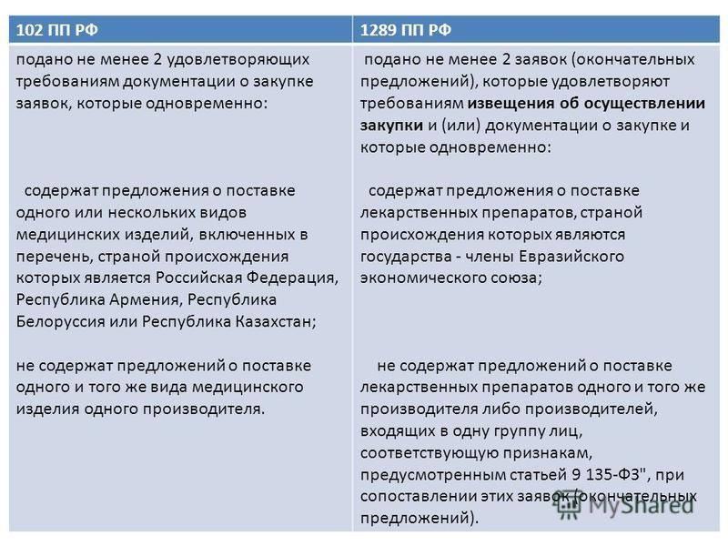 102 ПП РФ1289 ПП РФ подано не менее 2 удовлетворяющих требованиям документации о закупке заявок, которые одновременно: содержат предложения о поставке одного или нескольких видов медицинских изделий, включенных в перечень, страной происхождения котор