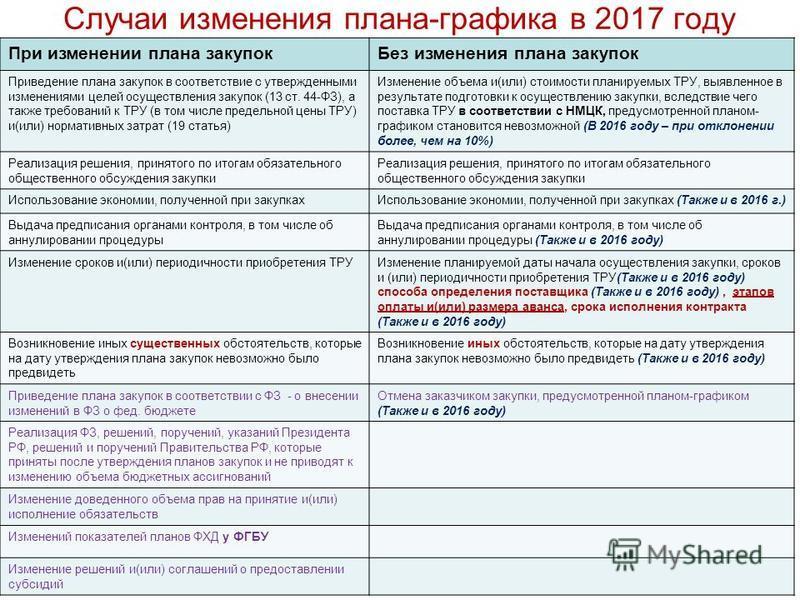 может быть изменения в закупках с 2016 электрокамин Владивостоке