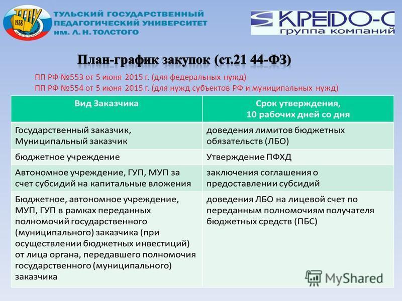 ПП РФ 553 от 5 июня 2015 г. (для федеральных нужд) ПП РФ 554 от 5 июня 2015 г. (для нужд субъектов РФ и муниципальных нужд)