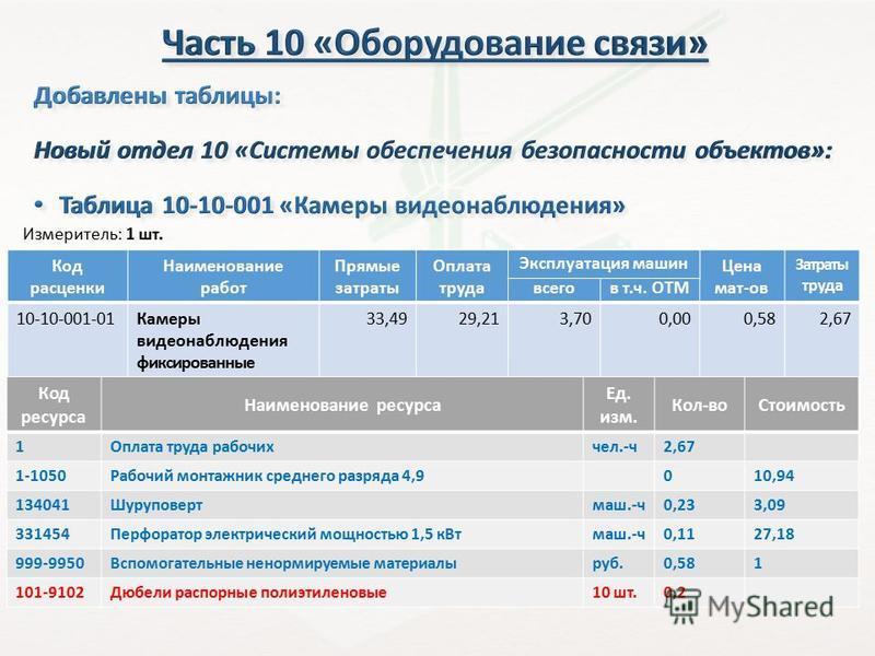 Код расценки Наименование работ Прямые затраты Оплата труда всего в т.ч. ОТМ Цена мат-ов Затраты труда 10-10-001-01Камеры видеонаблюдения фиксированные 33,4929,213,700,000,582,67 10-10-001-02Камеры видеонаблюдения на кронштейне 45,0234,0210,320,000,6