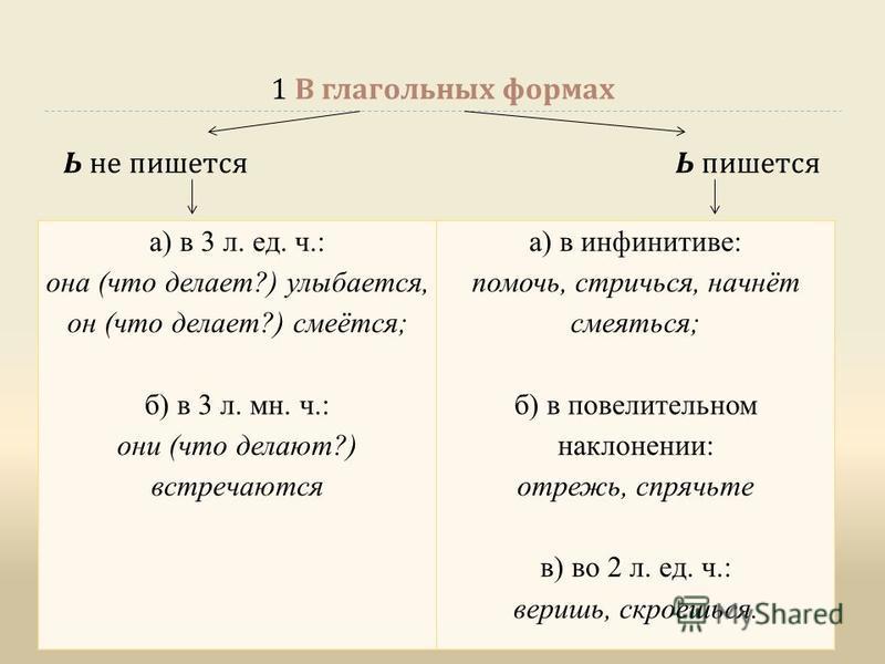 1 В глагольных формах Ь не пишьется Ь пишьется а) в 3 л. ед. ч.: она (что делает?) улыбается, он (что делает?) смеётся; б) в 3 л. мн. ч.: они (что делают?) встречаются а) в инфинитиве: помочь, стричься, начнёт смеяться; б) в повелительном наклонении: