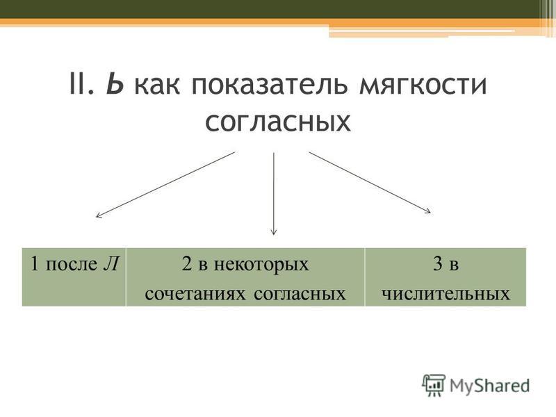 II. Ь как показатель мягкости согласных 1 после Л2 в некоторых сочетаниях согласных 3 в числительных