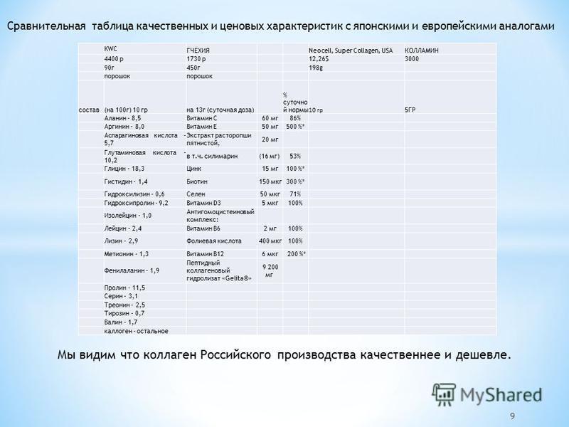 KWC ГЧЕХИЯ Neocell, Super Collagen, USAКОЛЛАМИН 4400 р 1730 р 12,26$3000 90 г 450 г 198g порошок состав(на 100 г) 10 гр-на 13 г (суточная доза) % суточной нормы 10 гр 5ГР Аланин - 8,5Витамин С 60 мг 86% Аргинин - 8,0Витамин Е 50 мг 500 %* Аспарагинов