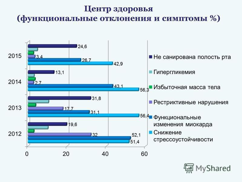 Центр здоровья (функциональные отклонения и симптомы %)