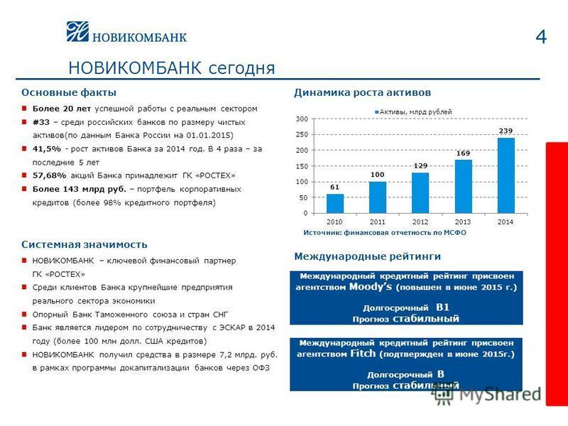 4 Более 20 лет успешной работы с реальным сектором #33 – среди российских банков по размеру чистых активов(по данным Банка России на 01.01.2015) 41,5% - рост активов Банка за 2014 год. В 4 раза – за последние 5 лет 57,68% акций Банка принадлежит ГК «